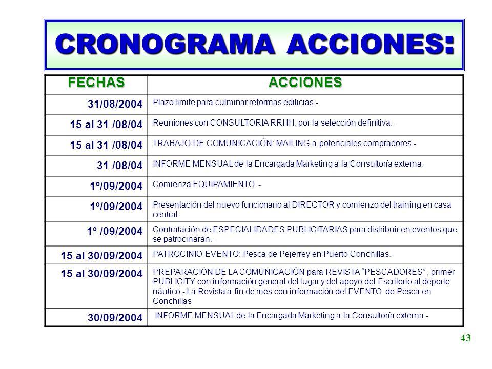 CRONOGRAMA ACCIONES : FECHASACCIONES 31/08/2004 Plazo limite para culminar reformas edilicias.- 15 al 31 /08/04 Reuniones con CONSULTORIA RRHH, por la