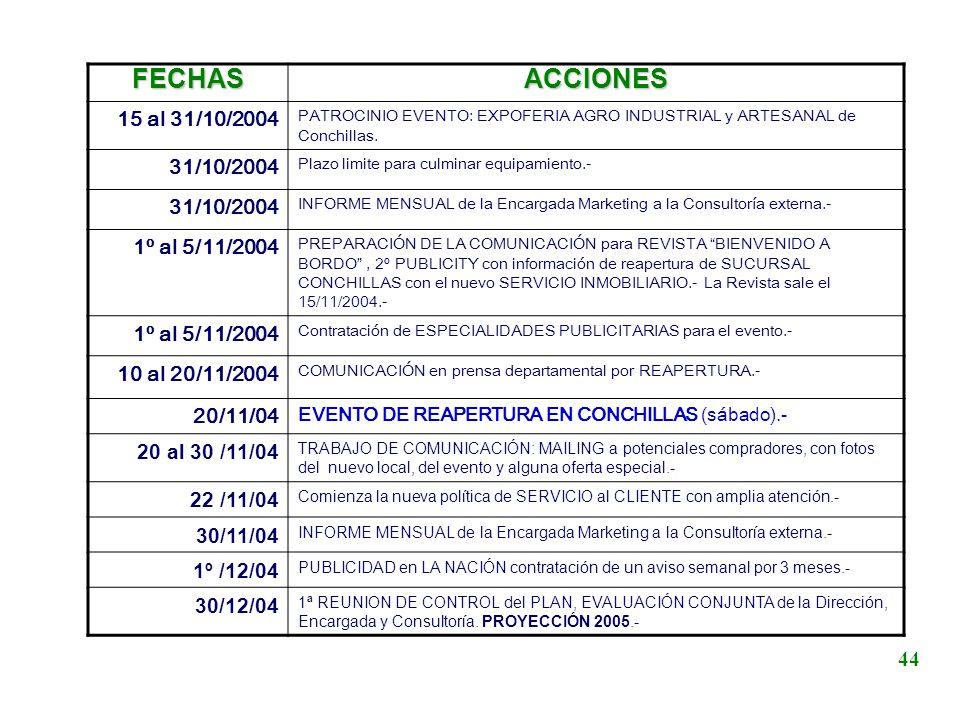 FECHASACCIONES 15 al 31/10/2004 PATROCINIO EVENTO: EXPOFERIA AGRO INDUSTRIAL y ARTESANAL de Conchillas. 31/10/2004 Plazo limite para culminar equipami