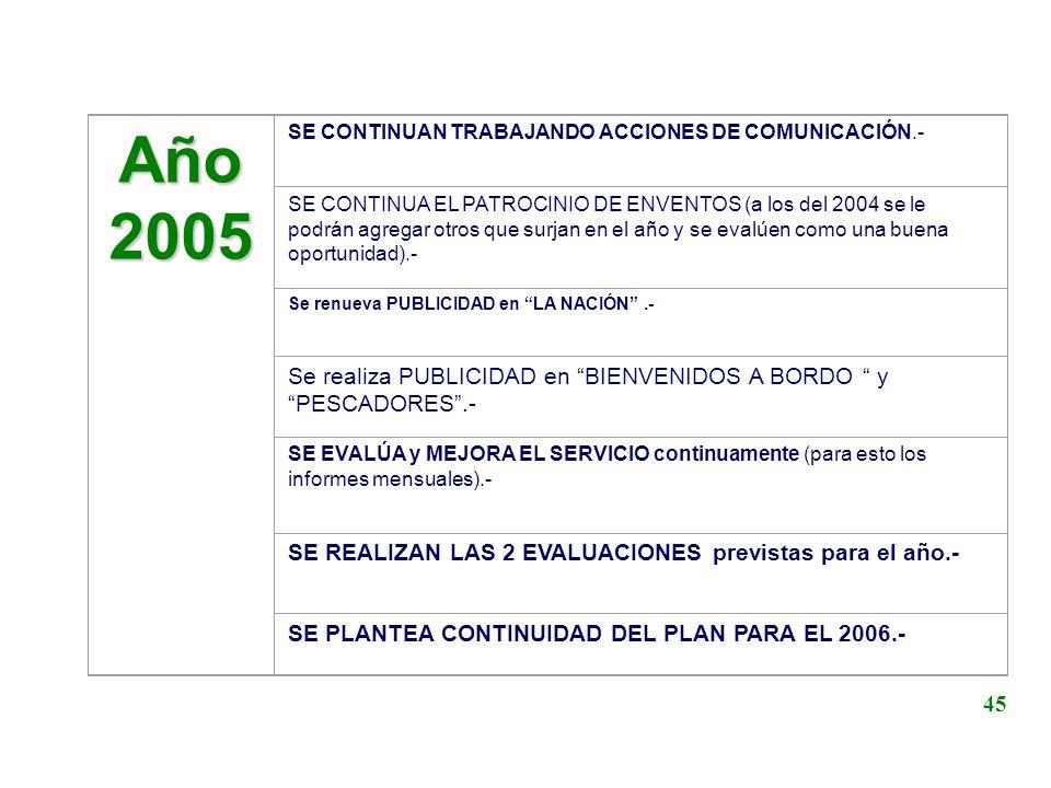 Año2005 SE CONTINUAN TRABAJANDO ACCIONES DE COMUNICACIÓN.- SE CONTINUA EL PATROCINIO DE ENVENTOS (a los del 2004 se le podrán agregar otros que surjan
