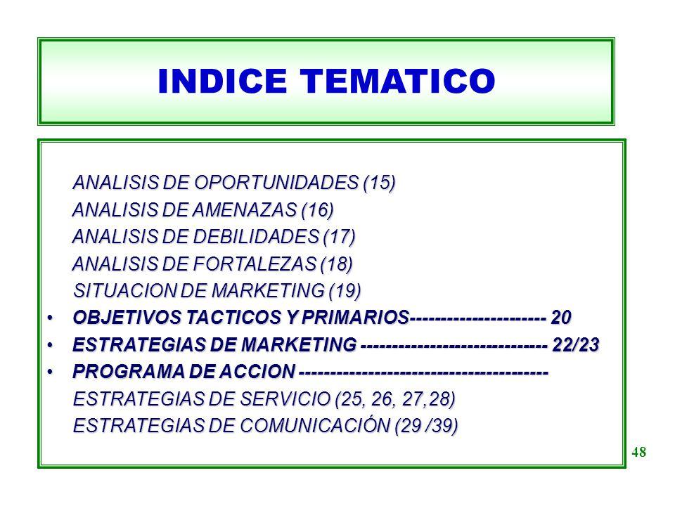 INDICE TEMATICO ANALISIS DE OPORTUNIDADES (15) ANALISIS DE OPORTUNIDADES (15) ANALISIS DE AMENAZAS (16) ANALISIS DE AMENAZAS (16) ANALISIS DE DEBILIDA
