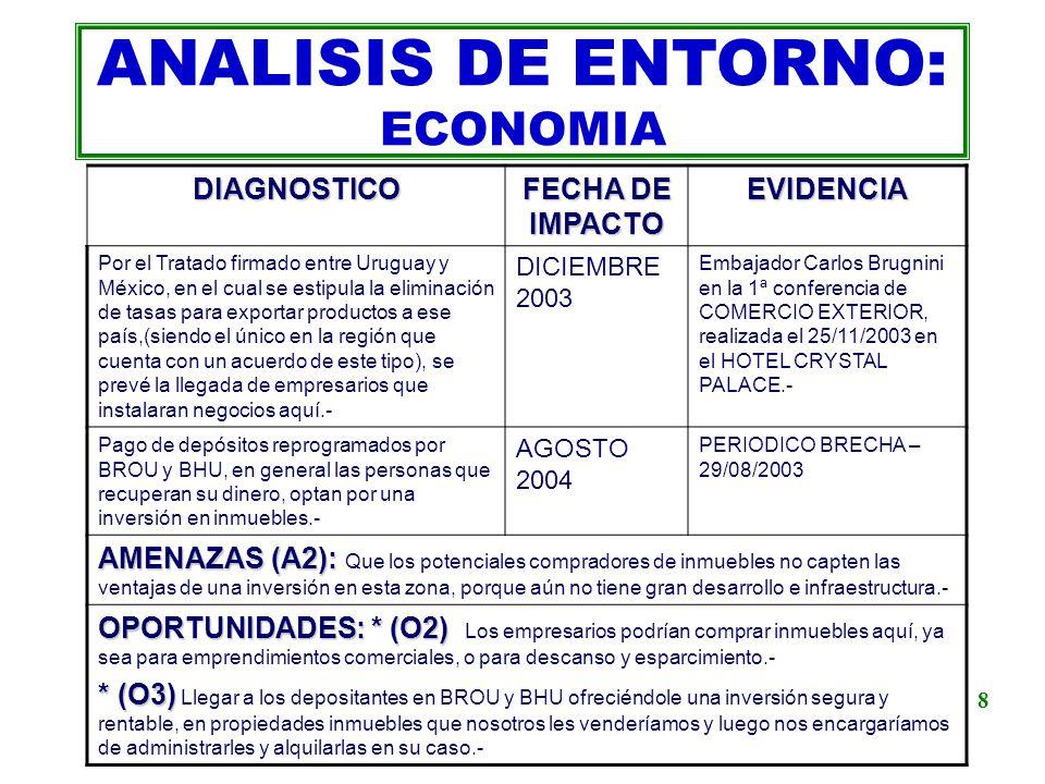 ANALISIS DE ENTORNO: ECONOMIADIAGNOSTICO FECHA DE IMPACTO EVIDENCIA Por el Tratado firmado entre Uruguay y México, en el cual se estipula la eliminaci