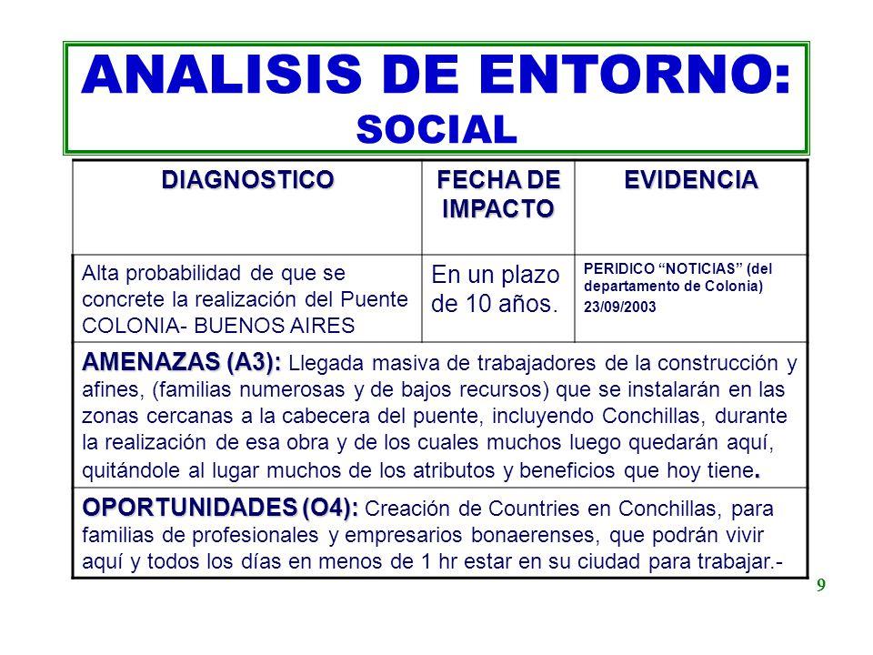 ANALISIS DE ENTORNO: SOCIALDIAGNOSTICO FECHA DE IMPACTO EVIDENCIA Alta probabilidad de que se concrete la realización del Puente COLONIA- BUENOS AIRES