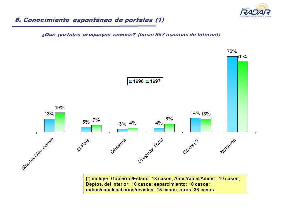 6. Conocimiento espontáneo de portales (1) ¿Qué portales uruguayos conoce? (base: 857 usuarios de Internet) (*) incluye: Gobierno/Estado: 18 casos; An
