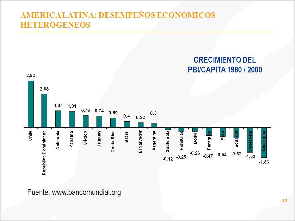 12 AMERICA LATINA: DESEMPEÑOS ECONOMICOS HETEROGENEOS CRECIMIENTO DEL PBI/CAPITA 1980 / 2000 Fuente: www.bancomundial.org