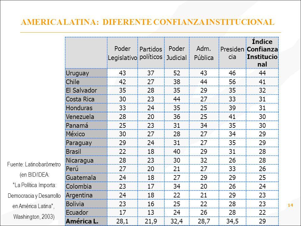 14 AMERICA LATINA: DIFERENTE CONFIANZA INSTITUCIONAL Poder Legislativo Partidos políticos Poder Judicial Adm.