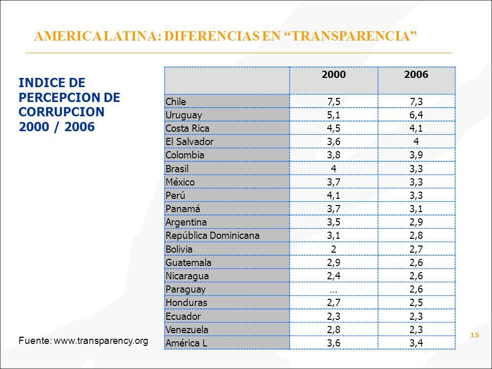 15 AMERICA LATINA: DIFERENCIAS EN TRANSPARENCIA 20002006 Chile7,57,3 Uruguay5,16,4 Costa Rica4,54,1 El Salvador3,64 Colombia3,83,9 Brasil43,3 México3,73,3 Perú4,13,3 Panamá3,73,1 Argentina3,52,9 República Dominicana3,12,8 Bolivia22,7 Guatemala2,92,6 Nicaragua2,42,6 Paraguay…2,6 Honduras2,72,5 Ecuador2,3 Venezuela2,82,3 América L3,63,4 INDICE DE PERCEPCION DE CORRUPCION 2000 / 2006 Fuente: www.transparency.org