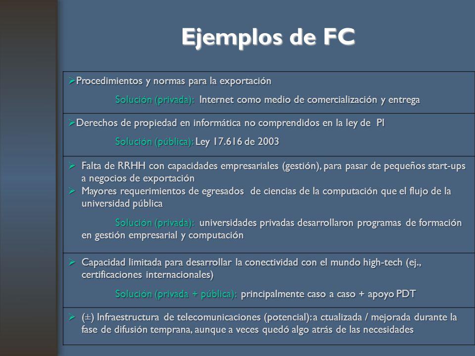 Ejemplos de FC Procedimientos y normas para la exportación Procedimientos y normas para la exportación Solución (privada): Internet como medio de come