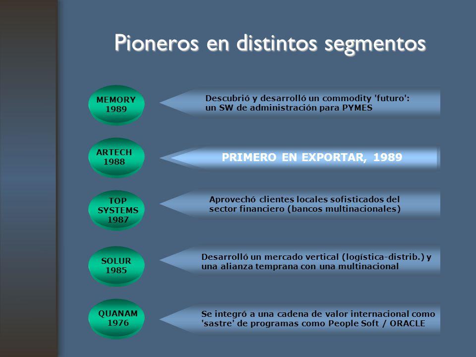 Pioneros en distintos segmentos ARTECH 1988 Desarrolló tempranamente una herramienta innovadora para desarrolladores TOP SYSTEMS 1987 Aprovechó client