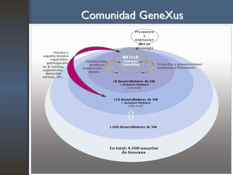 Comunidad GeneXus En total: 4.500 usuarios de Genexus 1.000 desarrolladores de SW 150 desarrolladores de SW = Solution Partners (2do nivel) 10 desarro