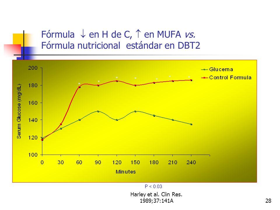 Harley et al.Clin Res. 1989;37:141A28 Fórmula en H de C, en MUFA vs.