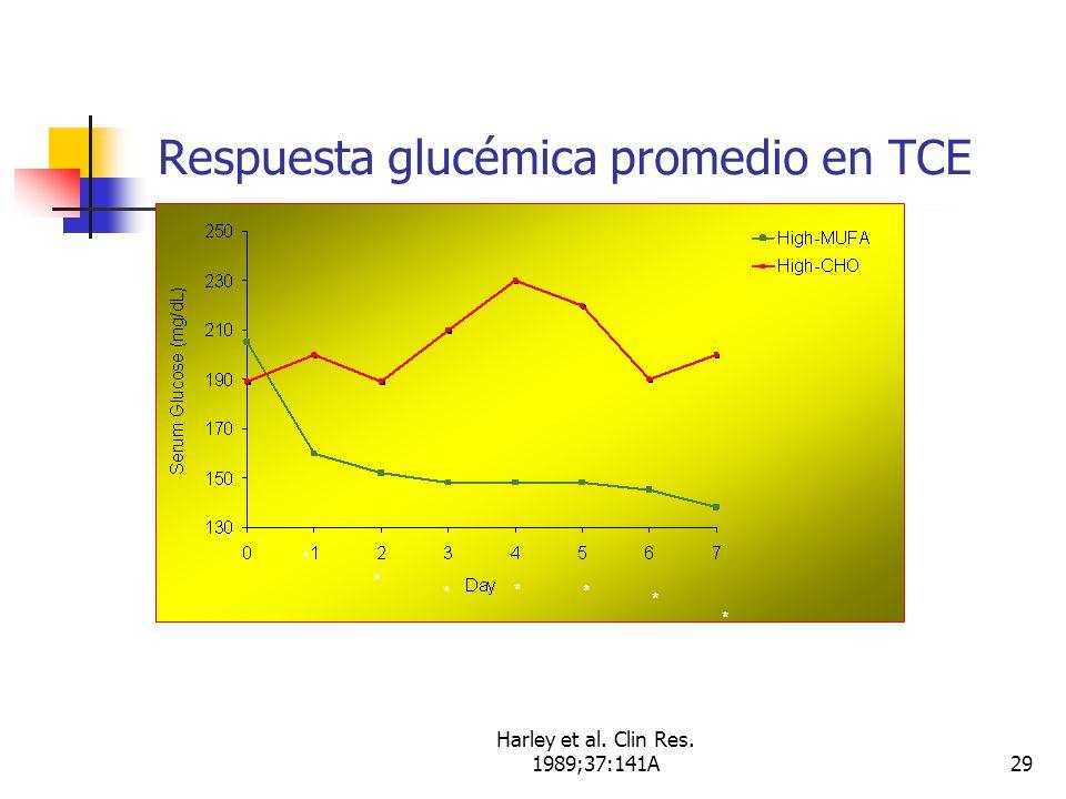 Harley et al. Clin Res. 1989;37:141A29 Respuesta glucémica promedio en TCE *P < 0.01 * * * * * * *