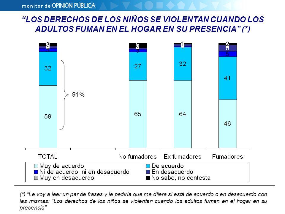 LOS DERECHOS DE LOS NIÑOS SE VIOLENTAN CUANDO LOS ADULTOS FUMAN EN EL HOGAR EN SU PRESENCIA (*) (*) Le voy a leer un par de frases y le pediría que me dijera si está de acuerdo o en desacuerdo con las mismas: Los derechos de los niños se violentan cuando los adultos fuman en el hogar en su presencia 91%