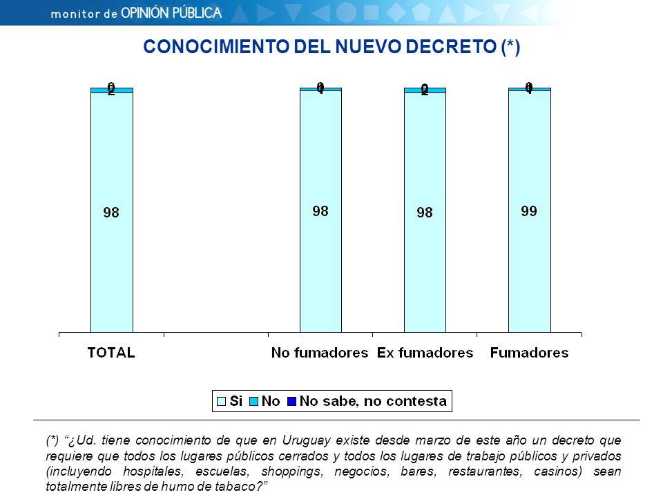CONOCIMIENTO DEL NUEVO DECRETO (*) (*) ¿Ud.