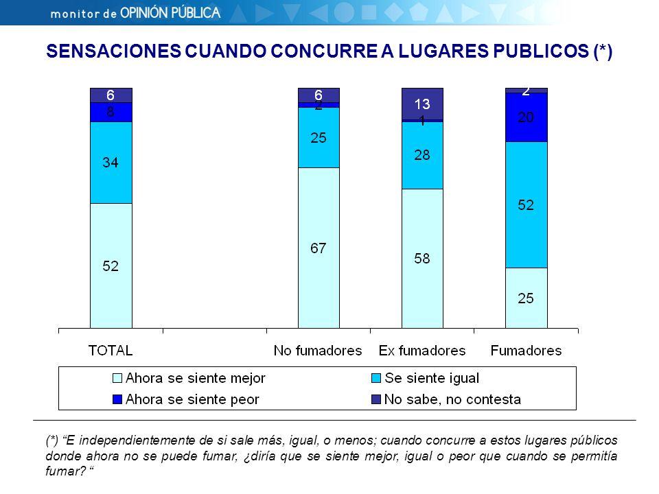 SENSACIONES CUANDO CONCURRE A LUGARES PUBLICOS (*) (*) E independientemente de si sale más, igual, o menos; cuando concurre a estos lugares públicos donde ahora no se puede fumar, ¿diría que se siente mejor, igual o peor que cuando se permitía fumar