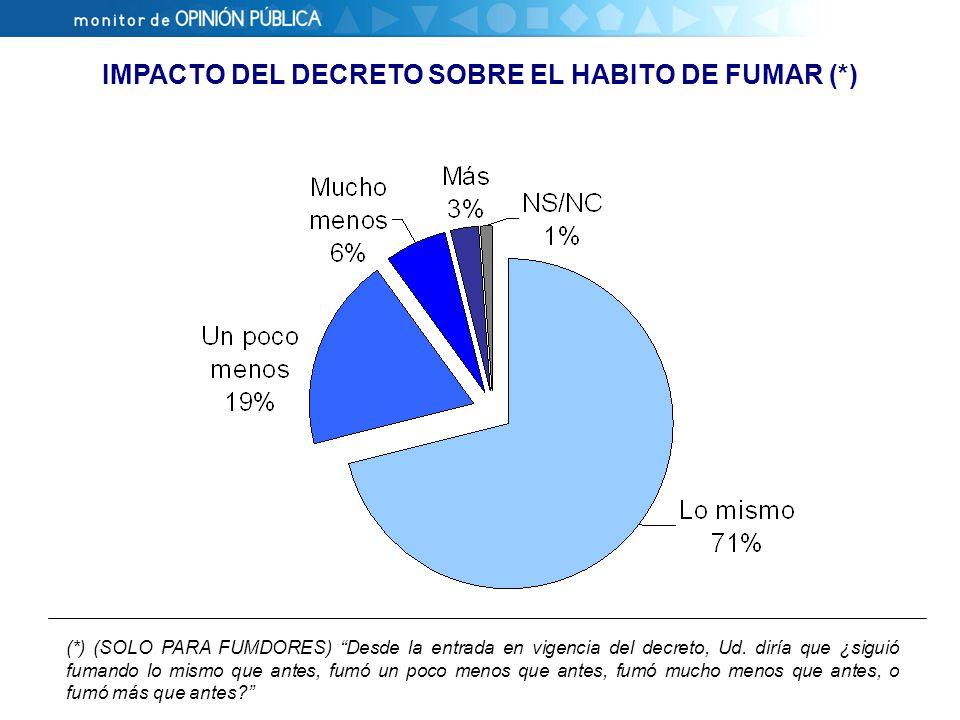 IMPACTO DEL DECRETO SOBRE EL HABITO DE FUMAR (*) (*) (SOLO PARA FUMDORES) Desde la entrada en vigencia del decreto, Ud.