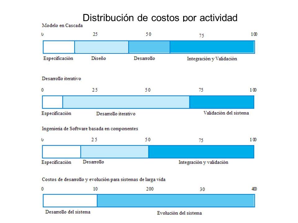 Distribución de costos por actividad