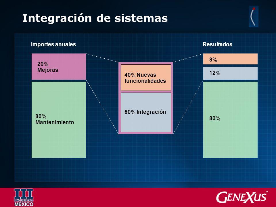 40% Nuevas funcionalidades 60% Integración Importes anualesResultados 80% Mantenimiento 20% Mejoras 8% 12% 80%