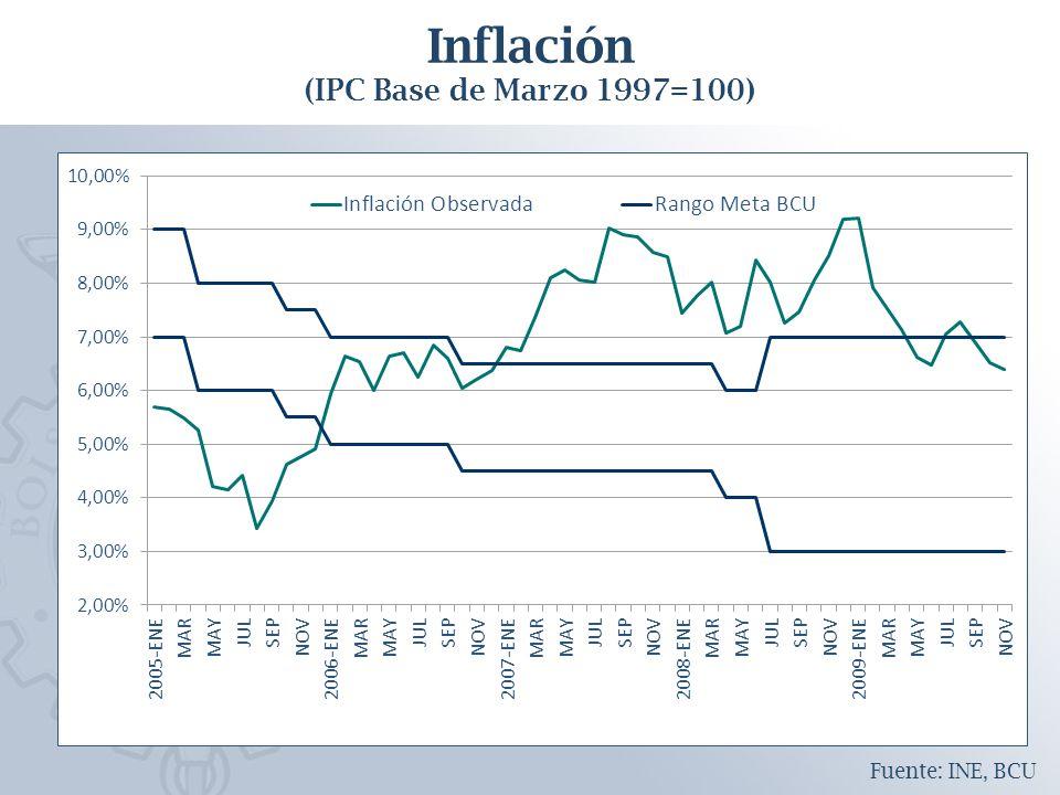 Fuente: INE, BCU Inflación (IPC Base de Marzo 1997=100)