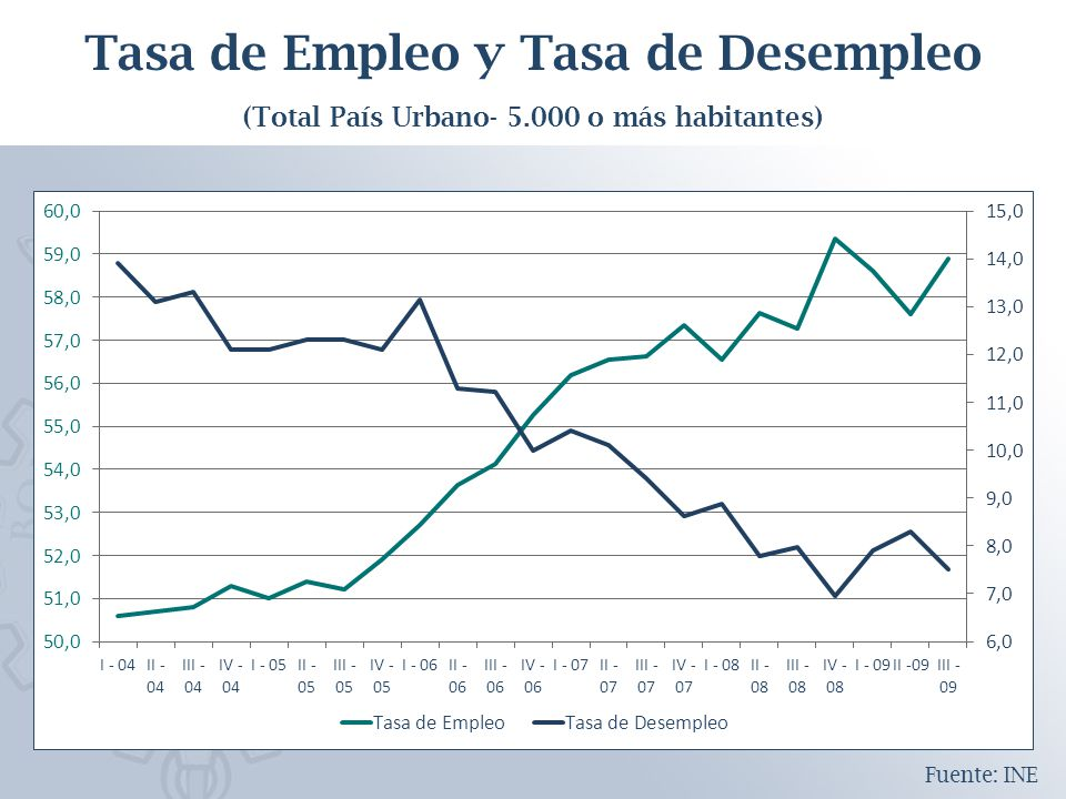 Tasa de Empleo y Tasa de Desempleo (Total País Urbano- 5.000 o más habitantes) Fuente: INE