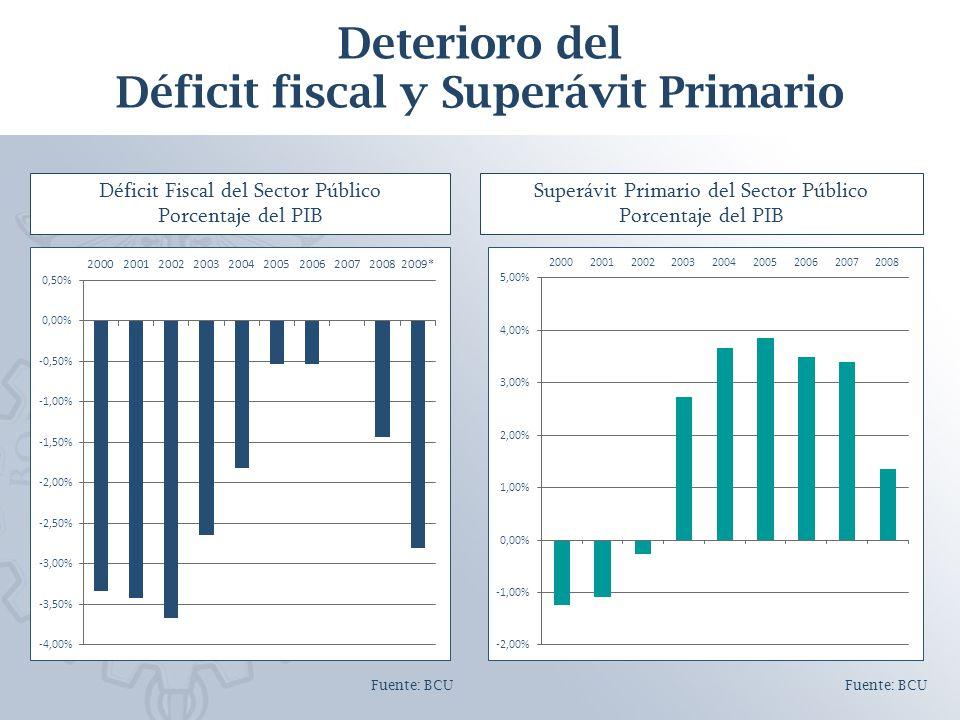 Deterioro del Déficit fiscal y Superávit Primario Déficit Fiscal del Sector Público Porcentaje del PIB Superávit Primario del Sector Público Porcentaje del PIB Fuente: BCU