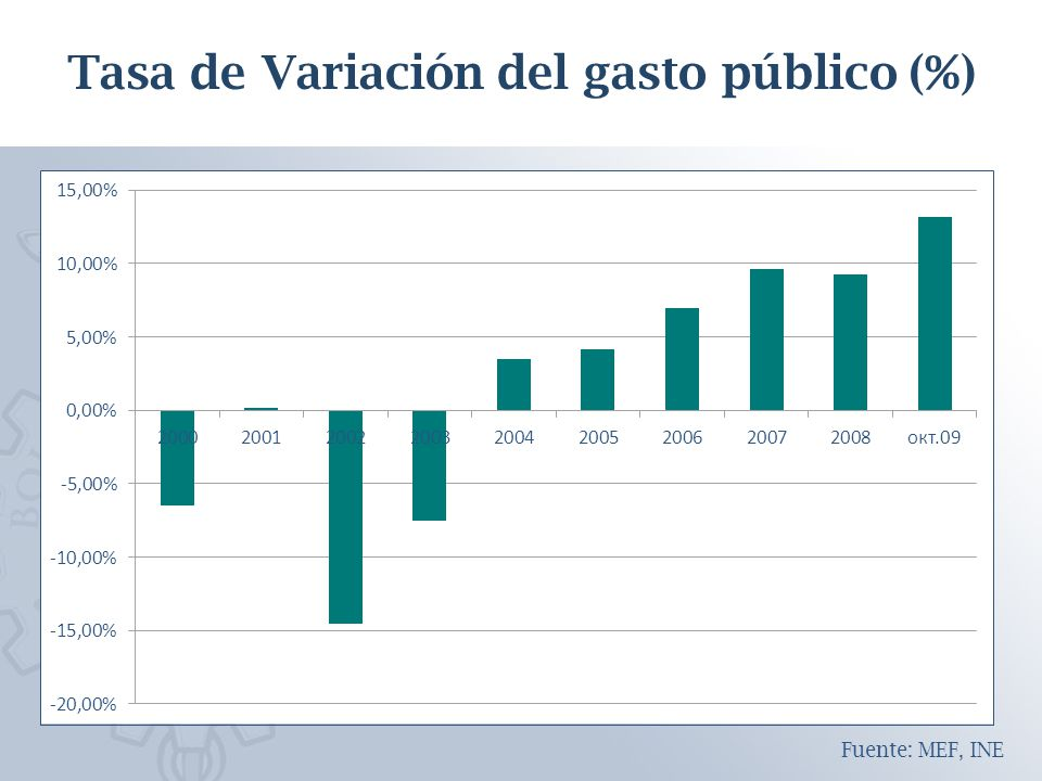 Tasa de Variación del gasto público (%) Fuente: MEF, INE