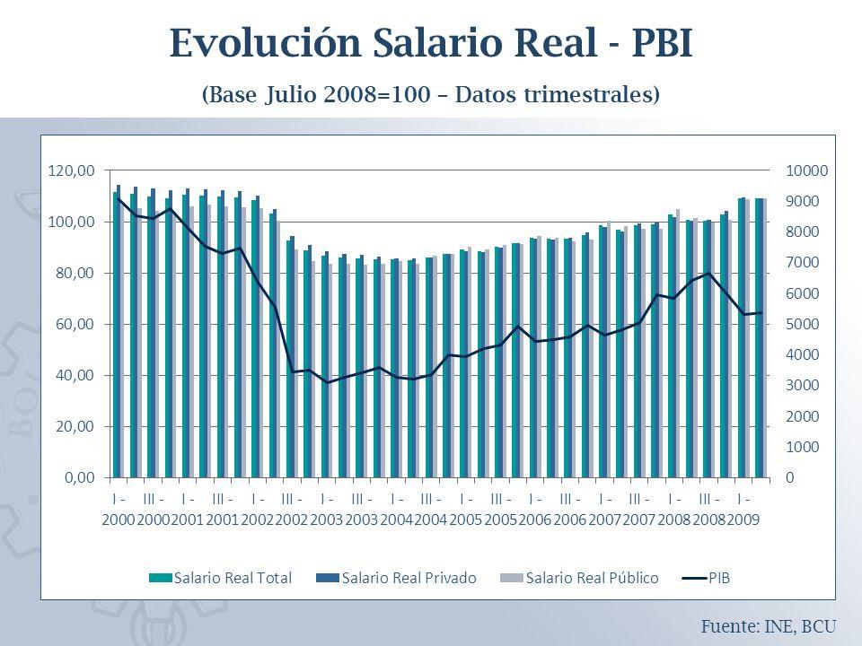 Evolución Salario Real - PBI (Base Julio 2008=100 – Datos trimestrales) Fuente: INE, BCU
