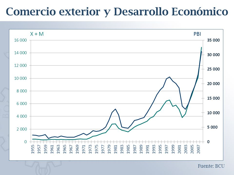 Comercio exterior y Desarrollo Económico Fuente: BCU