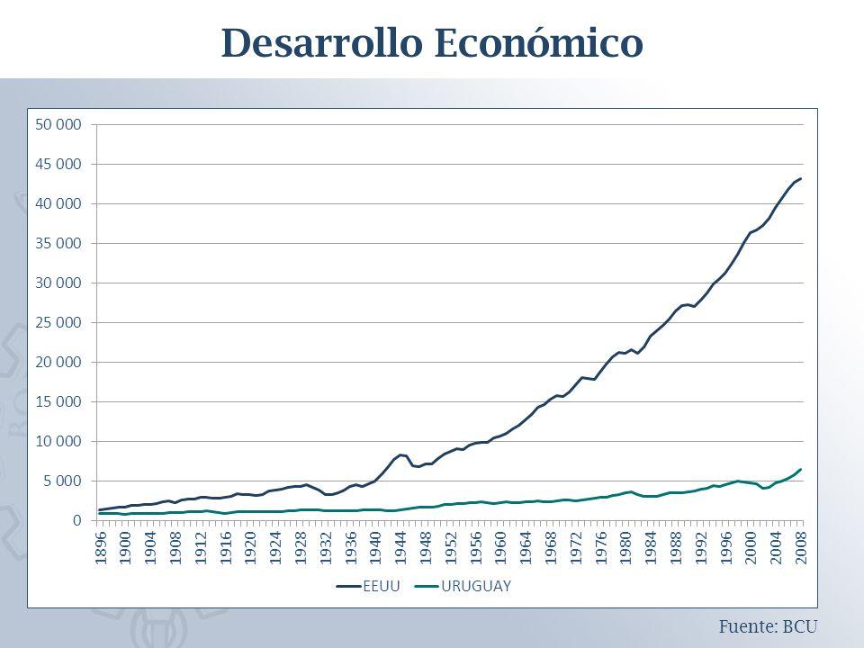 Desarrollo Económico Fuente: BCU