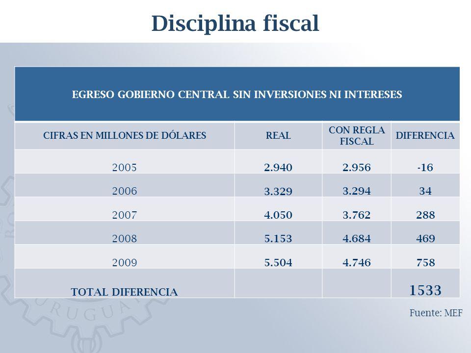 Disciplina fiscal EGRESO GOBIERNO CENTRAL SIN INVERSIONES NI INTERESES CIFRAS EN MILLONES DE DÓLARESREAL CON REGLA FISCAL DIFERENCIA 2005 2.940 2.956-16 2006 3.329 3.29434 2007 4.050 3.762288 2008 5.153 4.684469 2009 5.504 4.746758 TOTAL DIFERENCIA 1533 Fuente: MEF