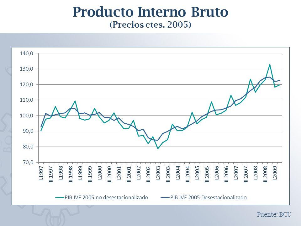 Producto Interno Bruto (Precios ctes. 2005) Fuente: BCU