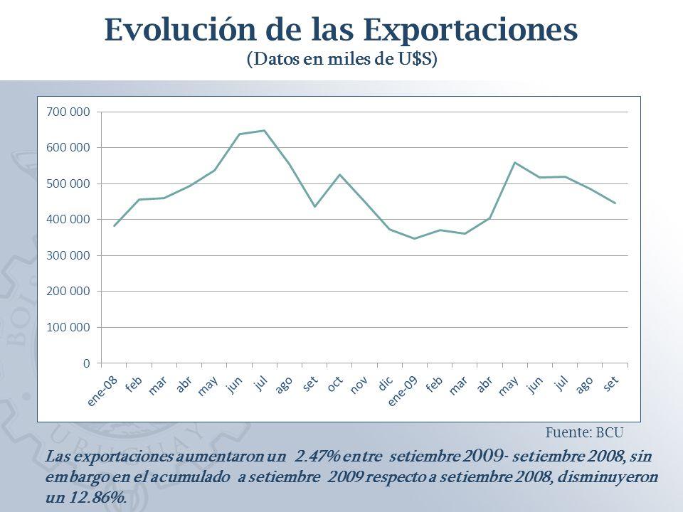 Variación % de las Importaciones (Variación octubre 2009- octubre 2008 por sector de destino) Fuente: BCU Las importaciones CIF disminuyeron un 28.6% entre octubre 2009- octubre 2008.