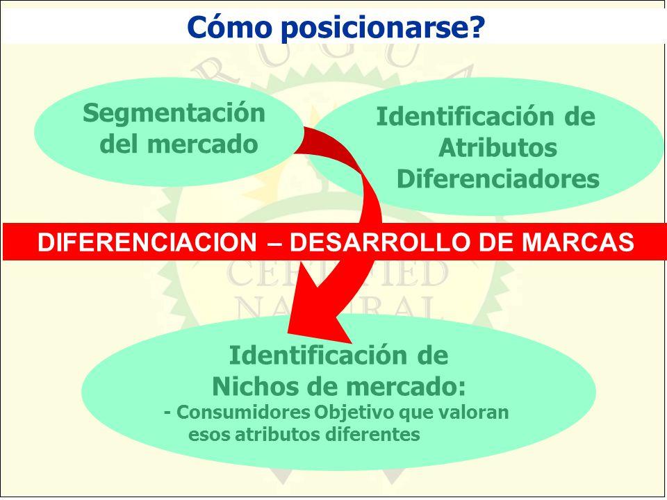 Identificación de Atributos Diferenciadores Identificación de Nichos de mercado: - Consumidores Objetivo que valoran esos atributos diferentes Cómo po