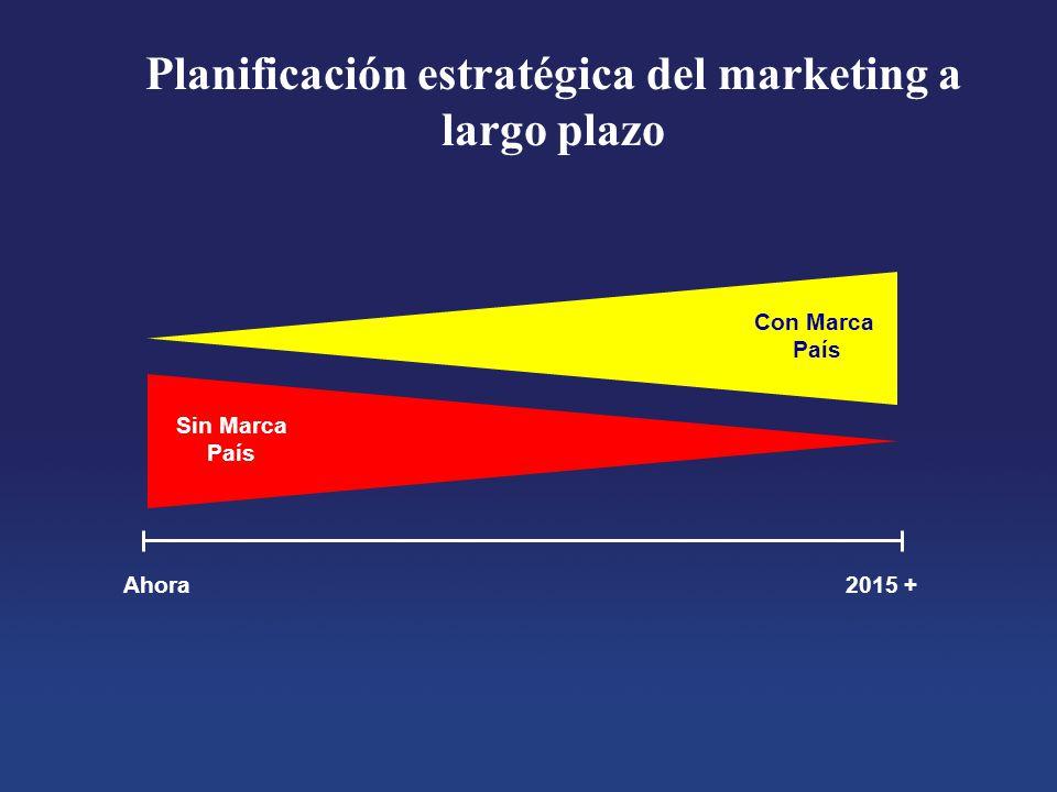 Planificación estratégica del marketing a largo plazo Con Marca País Sin Marca País Ahora2015 +
