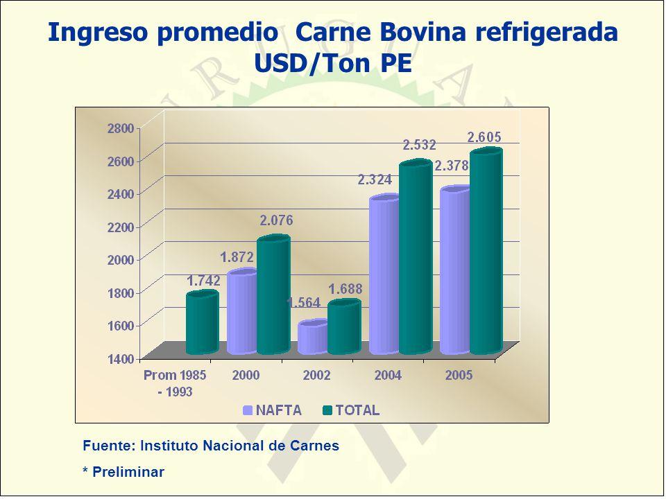 Ingreso promedio Carne Bovina refrigerada USD/Ton PE Fuente: Instituto Nacional de Carnes * Preliminar
