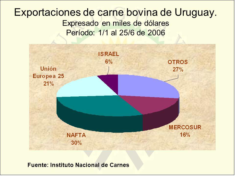 Exportaciones de carne bovina de Uruguay. Expresado en miles de dólares Período: 1/1 al 25/6 de 2006 Fuente: Instituto Nacional de Carnes