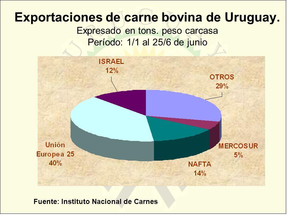 Exportaciones de carne bovina de Uruguay. Expresado en tons. peso carcasa Período: 1/1 al 25/6 de junio Fuente: Instituto Nacional de Carnes