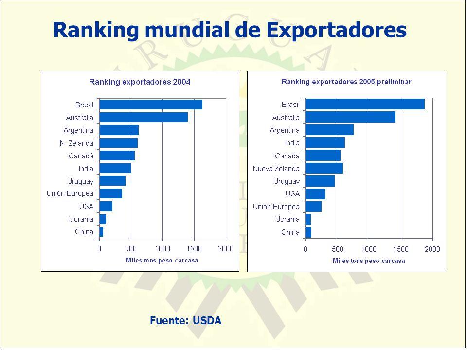 Ranking mundial de Exportadores Fuente: USDA