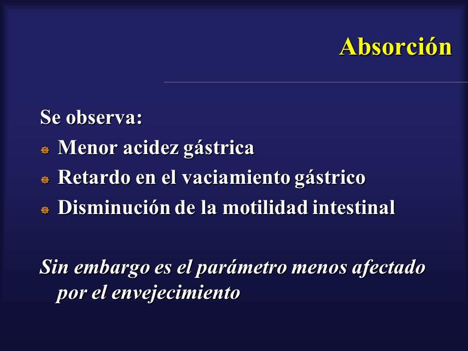 Absorción Se observa: Menor acidez gástrica Menor acidez gástrica Retardo en el vaciamiento gástrico Retardo en el vaciamiento gástrico Disminución de