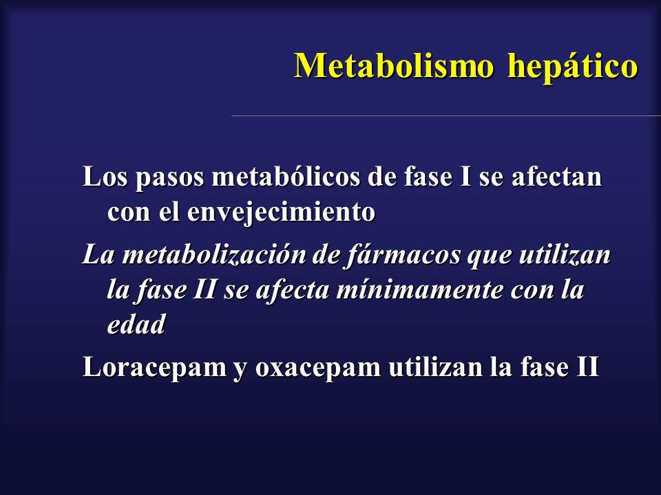 Metabolismo hepático Los pasos metabólicos de fase I se afectan con el envejecimiento La metabolización de fármacos que utilizan la fase II se afecta