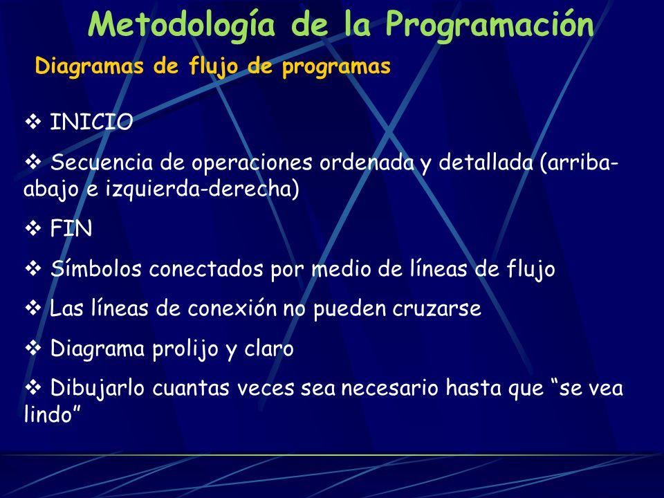 Metodología de la Programación Instrucciones de entrada Encargadas de recoger datos de un dispositivo de entrada.