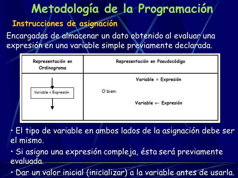 Metodología de la Programación Instrucciones de salida Encargadas de enviar los datos de una variable o expresión a un dispositivo de salida.