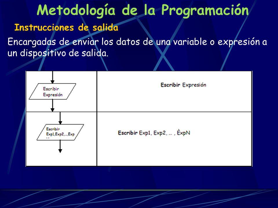 Metodología de la Programación Pseudocódigo Representación no gráfica de un algoritmo.