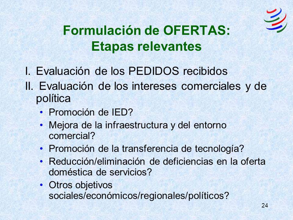 24 Formulación de OFERTAS: Etapas relevantes I.Evaluación de los PEDIDOS recibidos II. Evaluación de los intereses comerciales y de política Promoción
