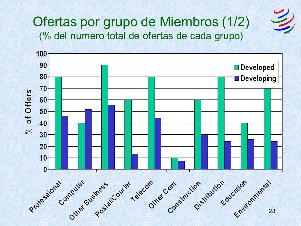 28 Ofertas por grupo de Miembros (1/2) (% del numero total de ofertas de cada grupo)