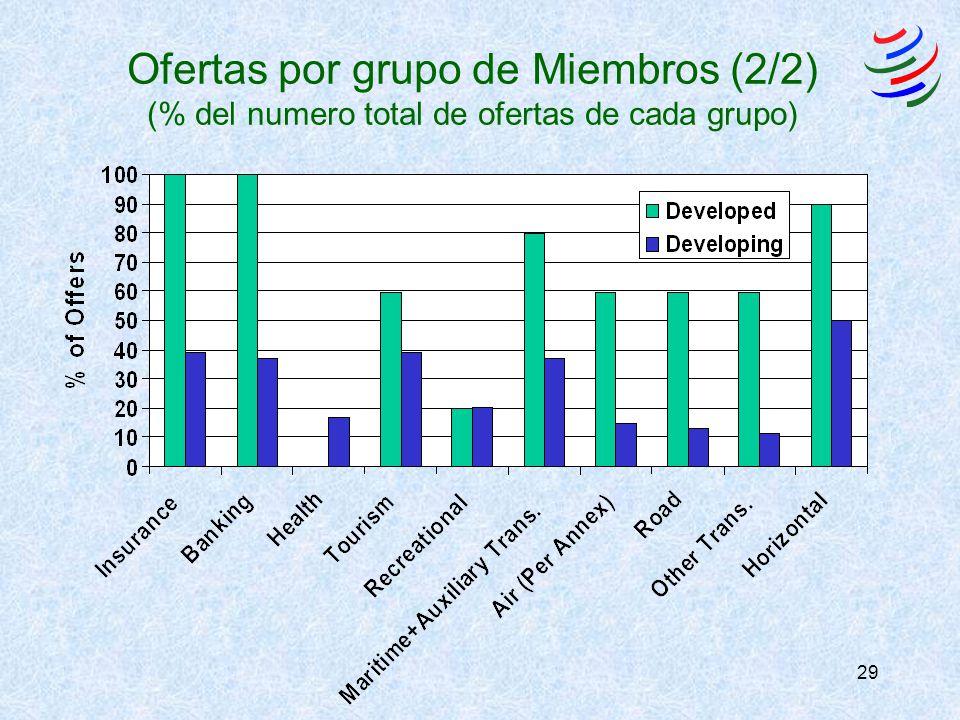 29 Ofertas por grupo de Miembros (2/2) (% del numero total de ofertas de cada grupo)