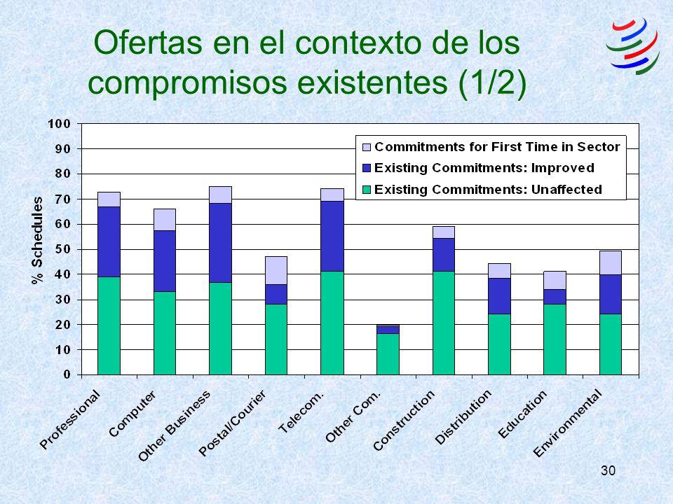 30 Ofertas en el contexto de los compromisos existentes (1/2)