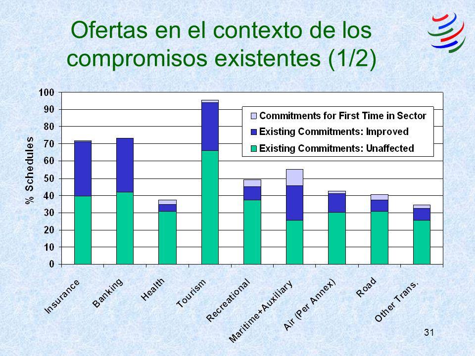 31 Ofertas en el contexto de los compromisos existentes (1/2)