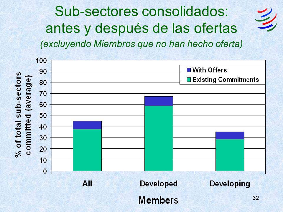 32 Sub-sectores consolidados: antes y después de las ofertas (excluyendo Miembros que no han hecho oferta)