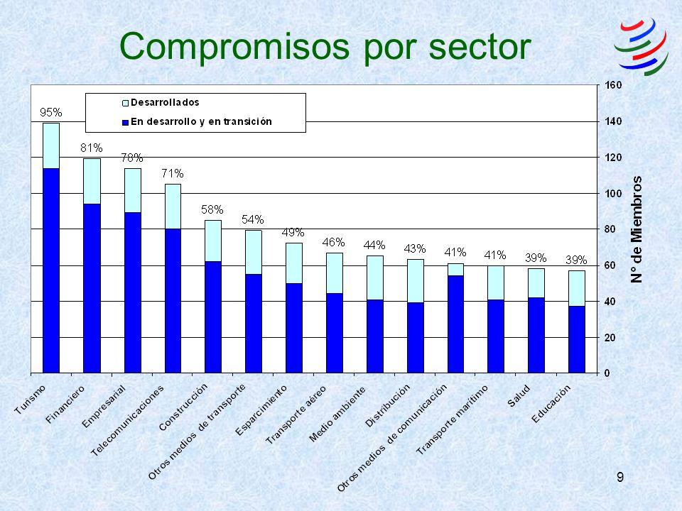 10 Compromisos por modo de Suministro ( Acceso al mercado, porcentaje)
