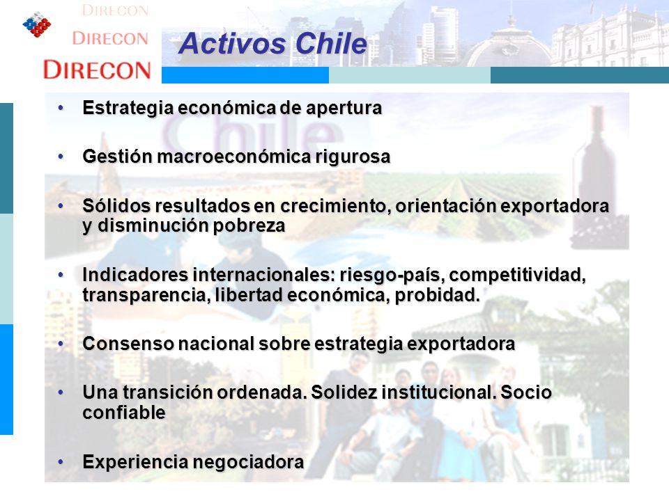 11 Activos Chile Estrategia económica de aperturaEstrategia económica de apertura Gestión macroeconómica rigurosaGestión macroeconómica rigurosa Sólid